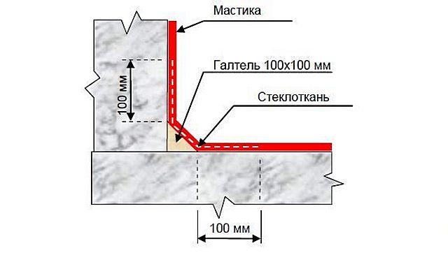 Гидроизоляция фундамента мастикой - технология обмазочной ги.